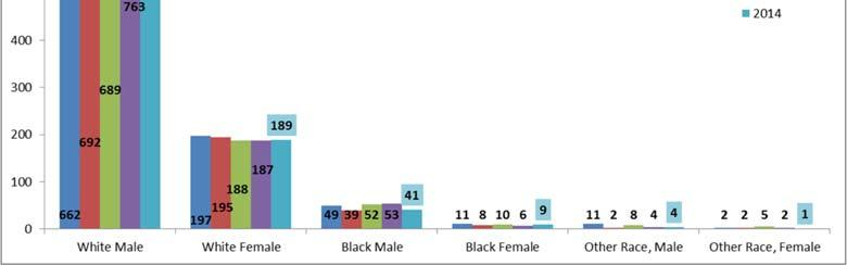 Gender Trends Suicide rates for males are generally four times higher than for females in Tennessee, a trend replicated within each racial group.