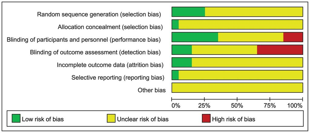 Figure 3. Risk of bias graph. Presentation of the risk of bias graph of the review author s judgments about each risk of bias item presented as percentages across all included study. doi:10.