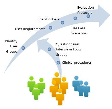 3 MyAirCoach User Requirements and Goals This section focuses on the identification and analysis of the MyAirCoach user requirements and needs. 3.