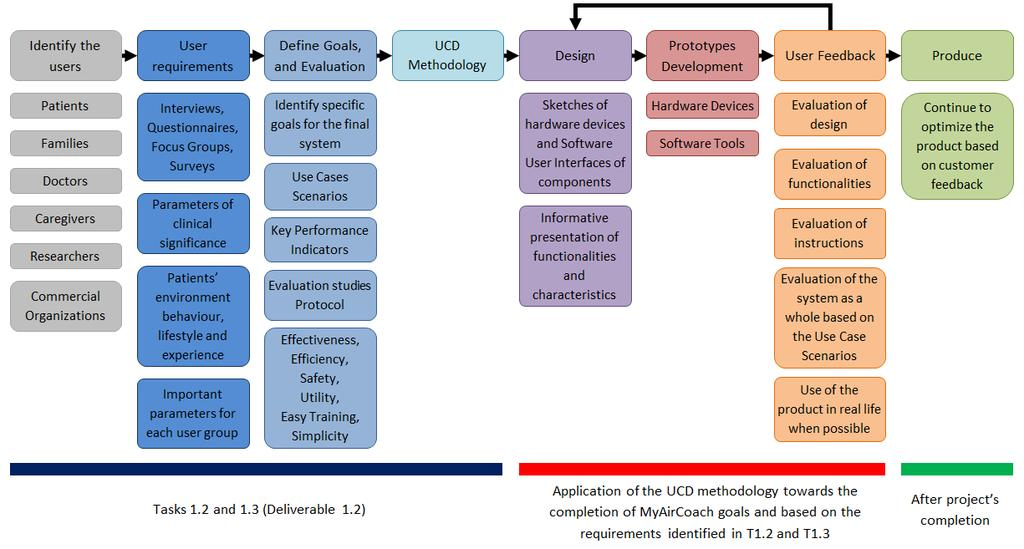 Figure 40: User-Centred Approach of