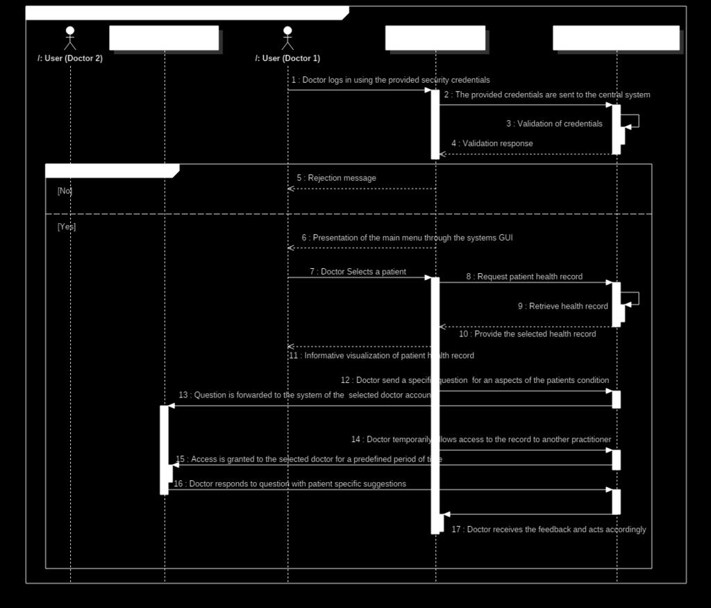Notes (optional) None UML Sequence Diagram UC3.
