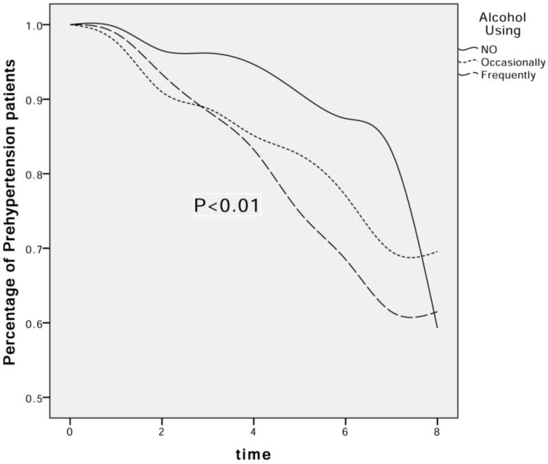 609 Figure 4. The effect of alcohol using on the decrease in the percentage of pre-hypertension patients.