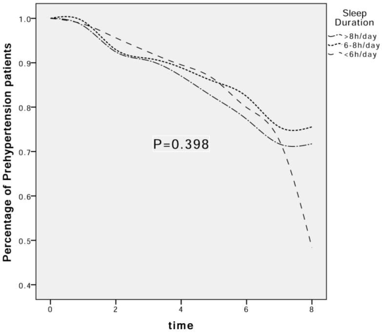 The effect of sleep duration on the decrease in the percentage of pre-hypertension patients.