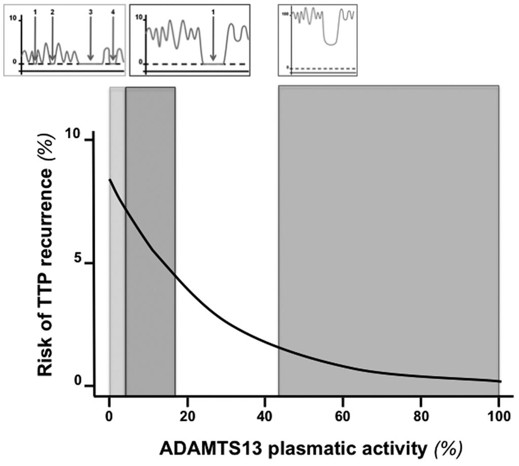 Figure 4. Relationship between risk of TTP recurrence and residual plasmatic activity of ADAMTS13 in acquired TTP patients.