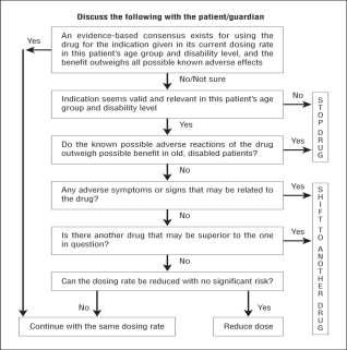 Good Palliative- Geriatric Practice Algorithm Garfinkel 7 Estimate life expectancy <1 year and likely trajectory of decline Determine goals of care with patient/carer Obtain accurate list of current
