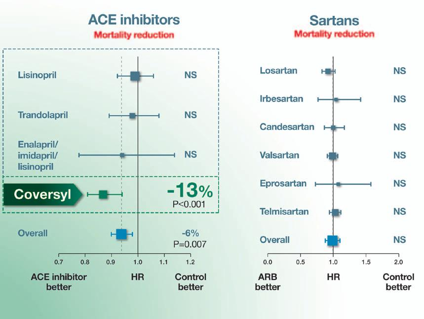 to Coversyl (up to 10 mg in 57% of patients) provided an additional reduction in blood pressure of -26/-13 mm Hg, whatever the ACE inhibitor initially prescribed at usual dosage (Figure 1).