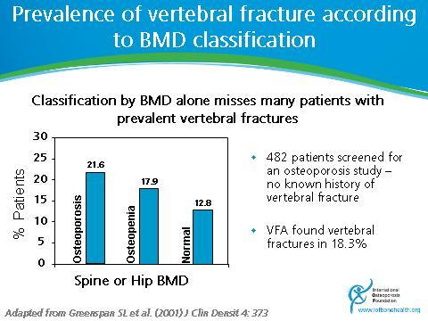 Incorporating VFA results into fracture risk assessment Characteristics of good VFA reports Illustrative cases Introduction Slide 7 Classification by BMD alone misses many patients with prevalent