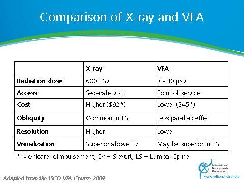 Osteoporos Int 18: 761-770 How does VFA compare?