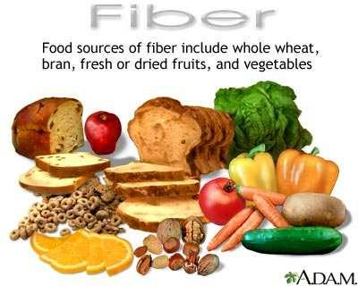 Dietary Fiber Dietary Fiber a special subclass of complex carbohydrates that has several functions, including aiding the body in digestion.