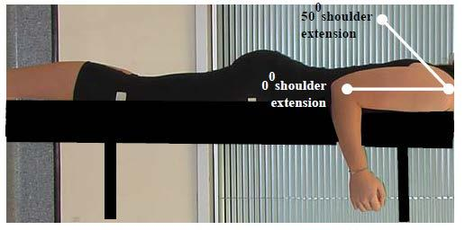 To meet this criterion the athlete should not be able to flex the shoulder to 20 OR if shoulder PROM is <20, should not be able to