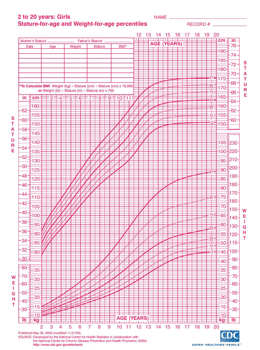 Growth chart for girls 2 to 20 years images free any chart examples growth chart for girls 2 20 choice image free any chart examples prescribing patterns of central nvjuhfo Gallery