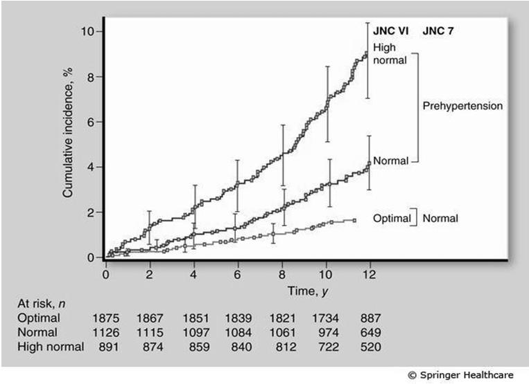 Women and Hypertension Age Adjusted CV Disease Mortality Rate by SBP and DBP Level Used to Define Each JNC VI Stratum JAMA.