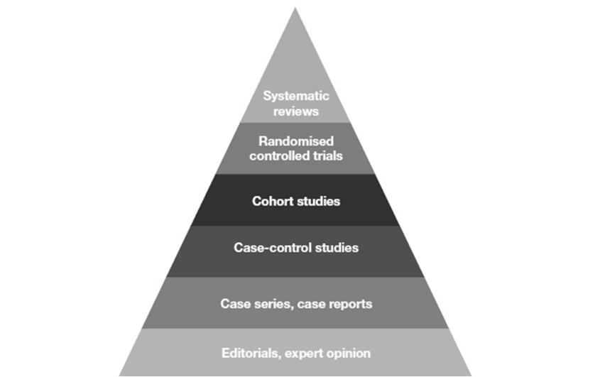 Ranking the Evidence Ranking Recommendations Guidelines-Current State of Affairs: Scientific Evidence Underlying the ACC/AHA Clinical Practice Guidelines Among ACC/AHA guidelines updated by Sept.