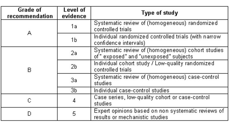 (multiple RCTs) 46% (1246/2711) are Level C (expert opinion,.