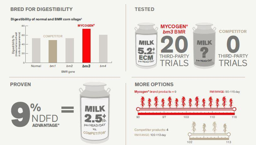 THE FACTS SHOW MYCOGEN BRAND BM3 BMR IS BEST