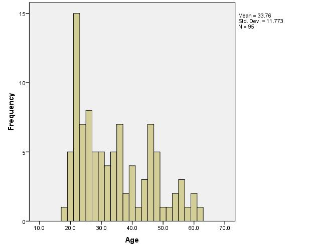 More Than Just Writing: Handedness and Substance Use 26 The research question for the study was: How old are the participants in the sample group?