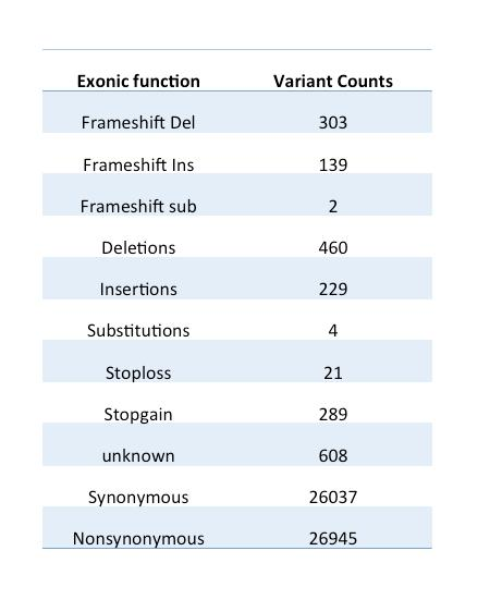 34 Chapter 3. Study design and Methods Figure 3.11: Counts of exonic variants (a). Barplot of exonic variants (b). lele less than 1% or with unknown frequency. In Figure 3.
