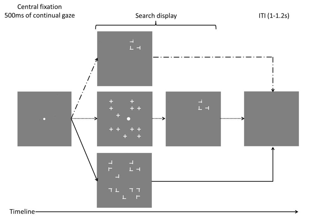 Figure 2.2 Schematic illustration of the search paradigm.
