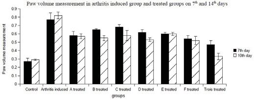 Table 3: Measurement of body weight in arritis induced group as well as in treated groups Mean body weight (gm)