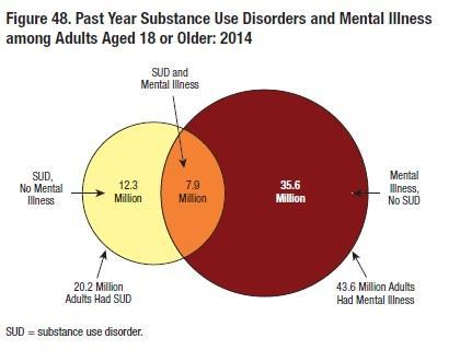 Behavioral Health Trends in the United States: Results from the 2014 National Survey on Drug Use and Health 39 Up to half of people living with mental illness also have