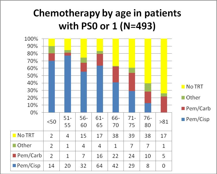 Figure 11; Treatment by performance status Figure 12; Chemotherapy by age in patients with PS of 0 or 1 Patients with better PS were given chemotherapy more frequently than patients with poorer PS