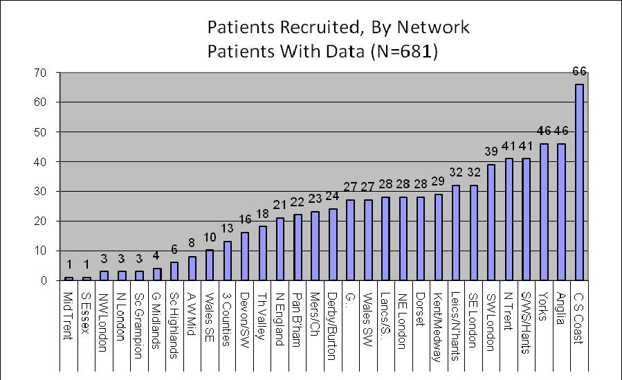 Figure 1; Patient disposition This document reports on the 681 patients with complete data from 31 regional health networks (Figure 2).