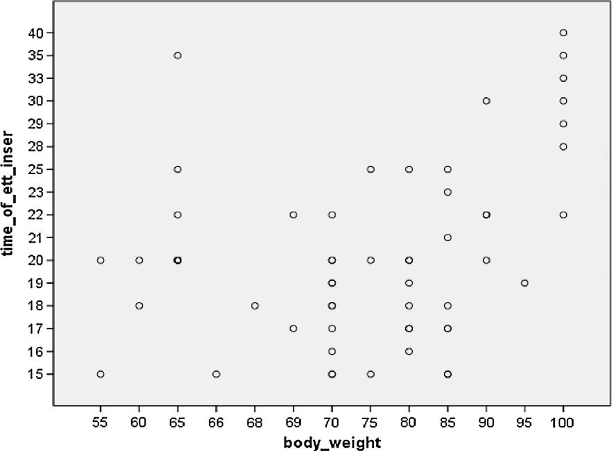254 A.R. Elganzouri et al. Figure 3 Correlation between body weight (in kg) and insertion time (s). The more the body weight, the more time for intubation (P < 0.001).