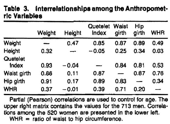 The relation of anthropometric measures to plasma lipid and lipoprotein levels Is shown In Table 4. Before adjustment for covariates, all measures showed highly significant (p<0.