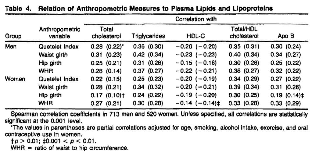 Although lipid and lipoprotein levels showed roughly similar associations with each anthropometric measure, correlations with waist circumference were, In general, slightly larger than those with