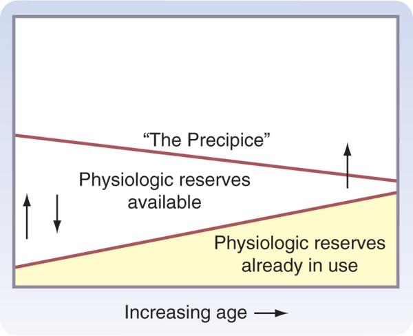 AGE RELATED DECLINE IN HOMEOSTASIS Increased use of physiologic reserves with aging