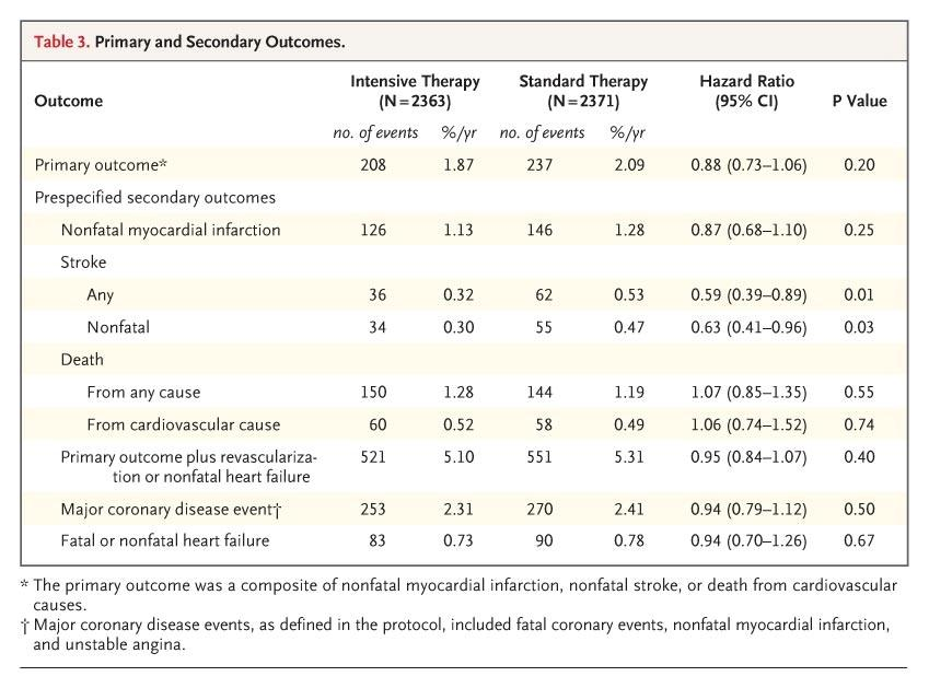 ACCORD trial - results Good BP lowering No reduction in MI, stroke or CV