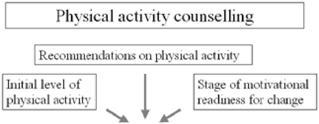 2 / Frey and Berg Figure 1 Factors determining physical activity counseling.
