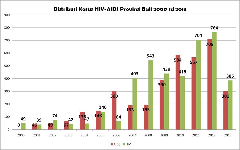THE SITUATION OF HIV&AIDS IN BALI PROVINCE