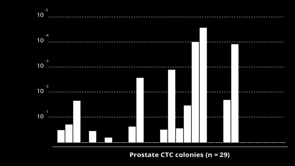 Application Note Figure 3: Subset of Avatar System cultured prostate CTC colonies from late stage metastatic castration resistant prostate cancer patients show increased gene expression signatures
