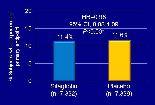 TECOS Continued from page 1 The secondary composite outcome, a composite of CV death, nonfatal MI, or nonfatal stroke, occurred among 10.2% of sitagliptinand placebo treated subjects (HR=0.
