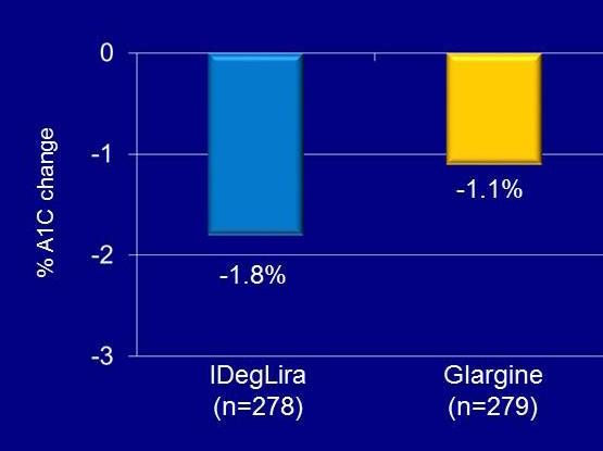 Combination Insulin Degludec/Liraglutide Tops Insulin Glargine in DUAL V The novel once daily combination of insulin degludec/liraglutide (IDegLira) more effectively lowered A1C, weight, and