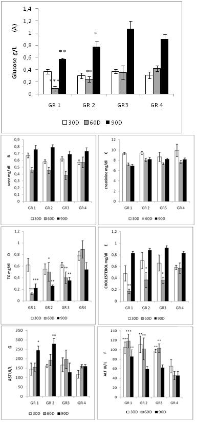 Diafat et al. Figure 4. Effect of sub-chronic oral administration of Ajuga iva extract on biochemical parameters of rats.