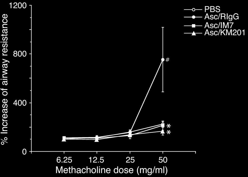 Figure 5 Effect of anti-cd44 mab on allergen-induced airway hyperresponsiveness to methacholine.