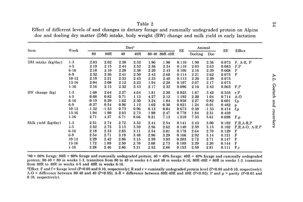 Table 2 Effect of different levels of and changes in dietary forage and ruminally undegraded protein on Alpine doe and doeling dry matter (DM) intake, body weight (BW) change and milk yield in early