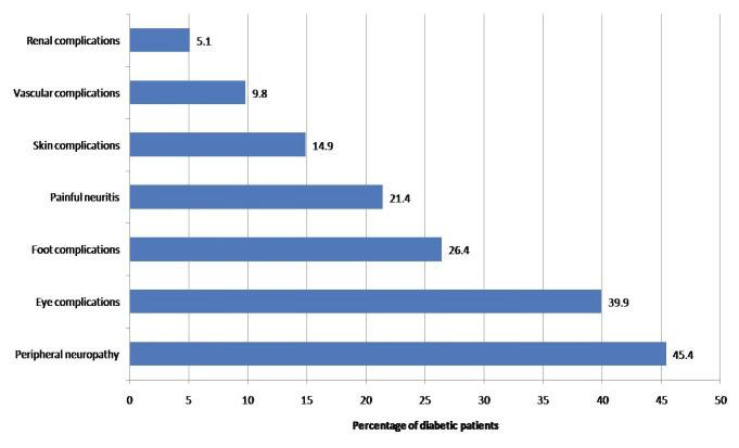 Foot Care Knowledge and Practice among Diabetic Patients 59 Fig. 2. Diabetes complications as reported by the studied group.