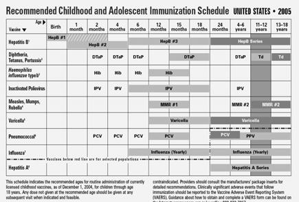Why Immunization Coverage Levels Are So High Utilization of evidence-based strategies Assessment of practice coverage levels with feedback to providers Patient reminder / recall (including