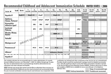 Am J Prev Med 2;18(1S):97 14) 7 26 Childhood and Adolescent Immunization Schedule Similar format as 25 schedule Td replaced with Tdap for 11-12 and 13-18 year olds Meningococcal conjugate vaccine