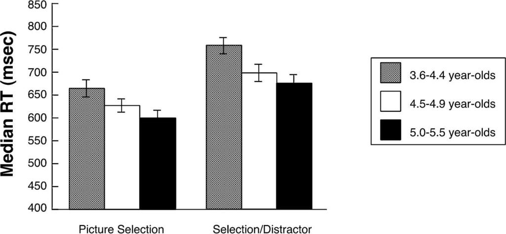 ATTENTION AND ENGAGEMENT IN YOUNG CHILDREN 635 FIGURE 3 Mean median reaction time. Error bars represent standard error of the mean. crosses were compared.