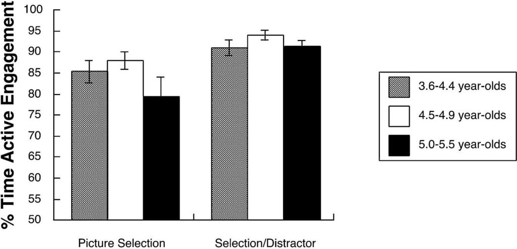 636 AKSHOOMOFF FIGURE 4 Mean percent time spent in active engagement. Error bars represent standard error of the mean.