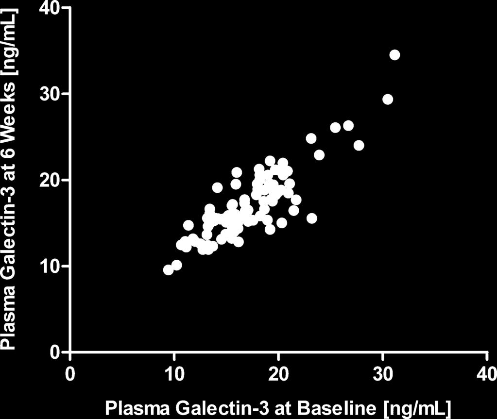 A B C D E Figure 4. Repeated analysis in samples from the same patients 6 weeks after baseline assessment. A, Plasma and urinary galectin-3 at baseline and at 6 weeks.