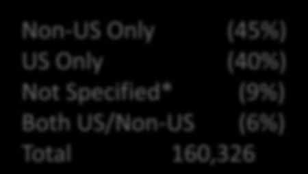 (45%) US Only (40%) Not Specified* (9%)