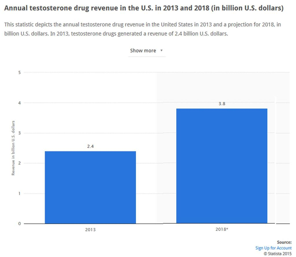 Annual testosterone revenue in U.S. 2013: $2.
