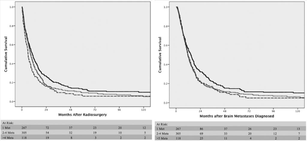 G. Bowden et al. Fig. 4. Left: Kaplan-Meier curve depicting survival from SRS based on the number of metastases treated (p = 0.017).