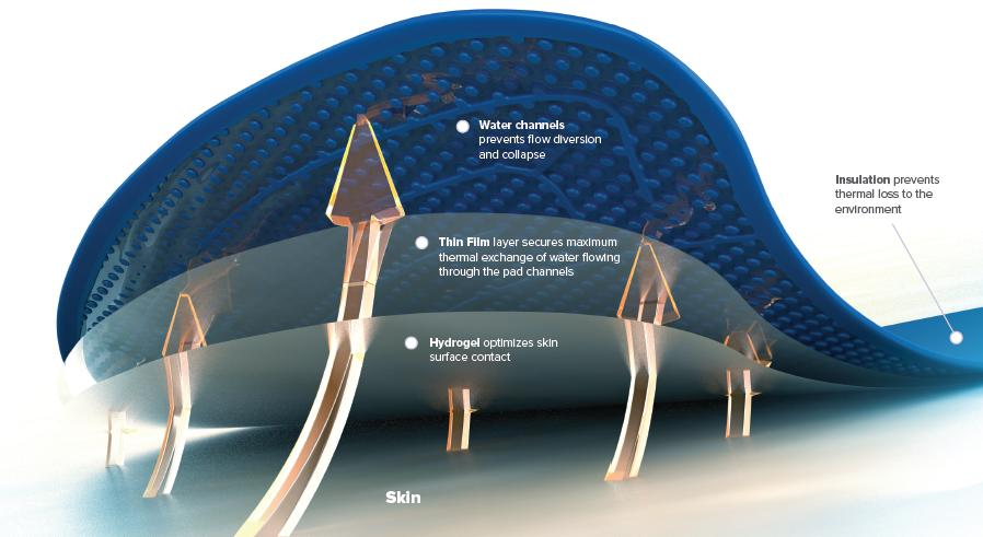 Core Precision with Advanced Surface Cooling ARCTICGEL Pads Targeted