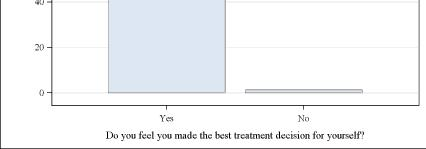 satisfied with treatment Full analysis is pending Do you feel you made the best treatment decision for yourself?
